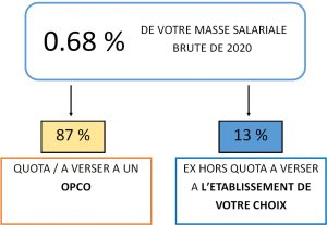 Repartition TA 2021
